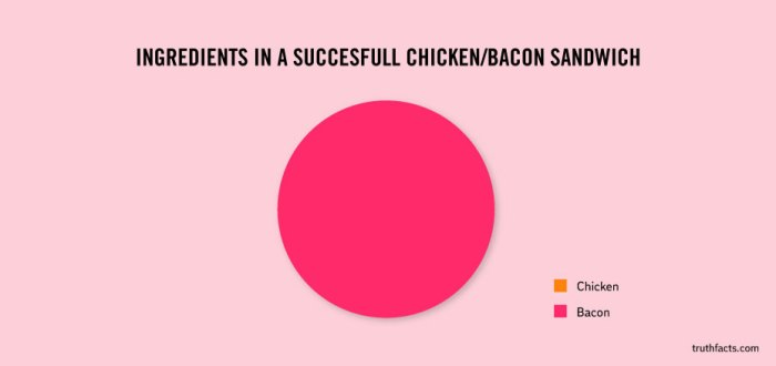 Ingredients in a successfull chicken:bacon sandwich