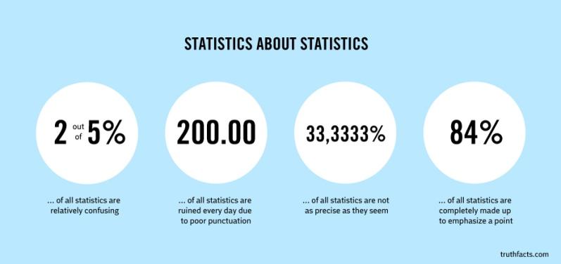Statistics about Statistics