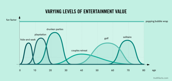 Varying levels of entertainment value
