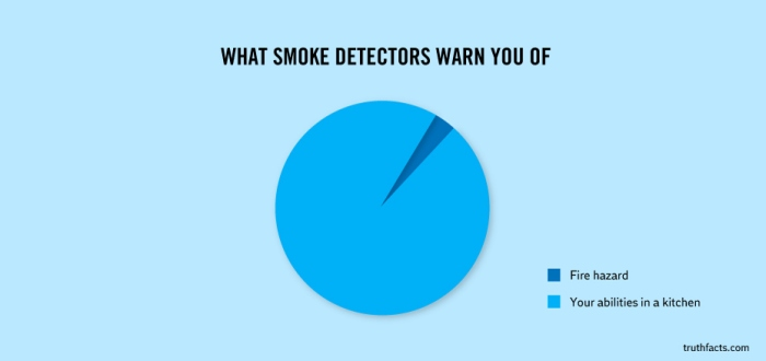 What Smoke Detectors Warn You Of