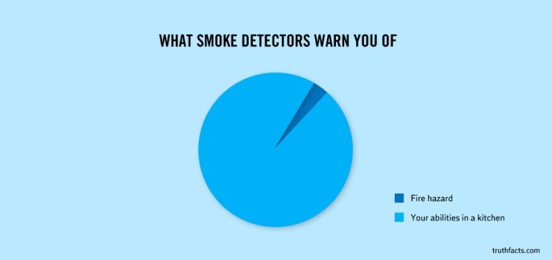 What Smoke Detectors Warn You Of