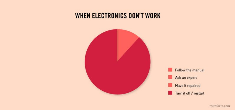 When electronics don't work