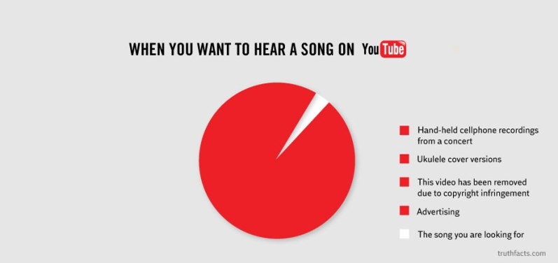 When you want to hear a song on YouTube